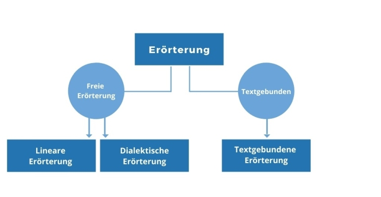 Arten der Erörterung - Darstellung