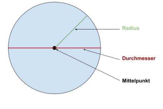 Kreis Durchmesser - Darstellung