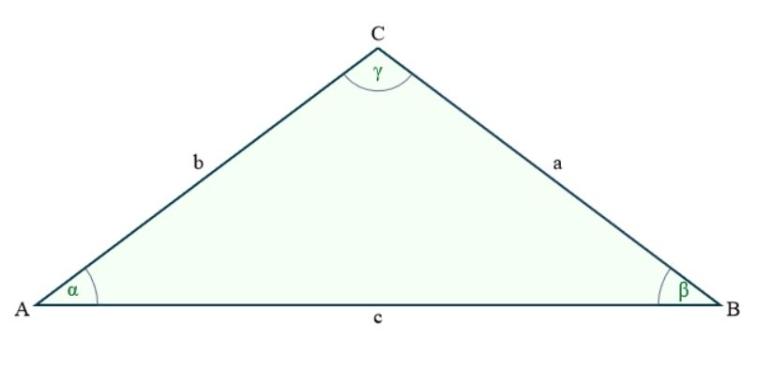 Gleichschenkliges Dreieck - Darstellung