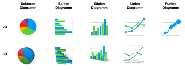 Diagrammarten- Übersicht