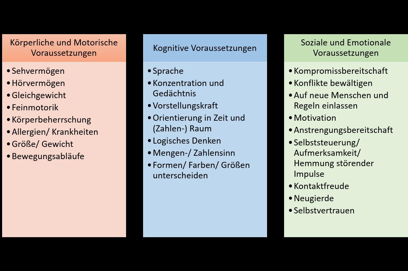 Liste mit Voraussetzungen der Schulfähigkeit, unterteilt in körperlich-motorische Voraussetzungen, kognitive sowie sozial-emotionale Voraussetzungen