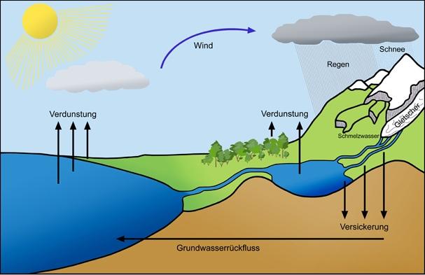 Darstellung des Wasserkreislaufes