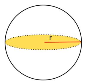 Darstellung Kugel