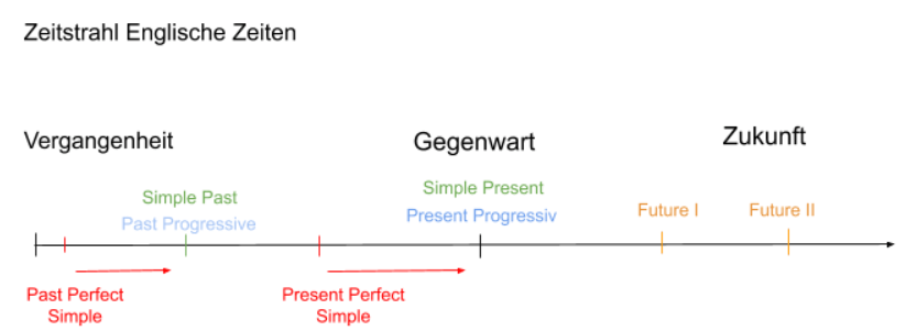 Englische Zeitformen - Zeitstrahl