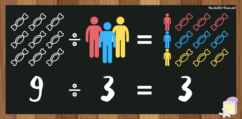 einfaches Division Beispiel, Anwendungsbeispiel Divison.