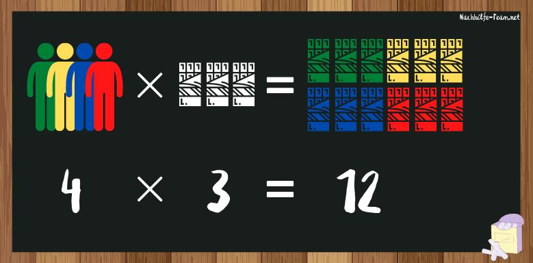 Multiplikation - einfaches Verständnis