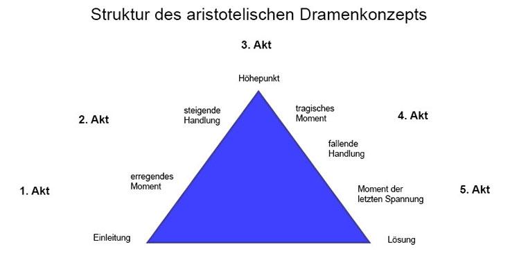 5 Akte des aristotelischen Dramenkonzepts