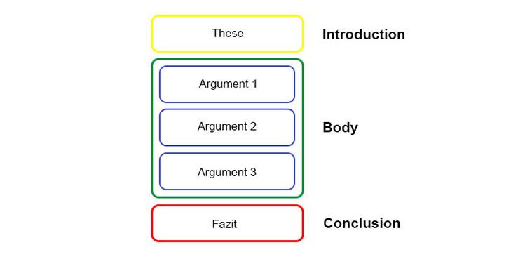 Essay Aufbau - Outline schreiben - Einleitung, Hauptteil, Schluss - Introduction, Body, Conclusion