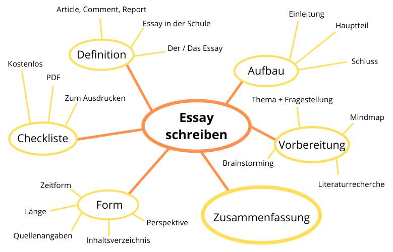Mindmap Essay schreiben