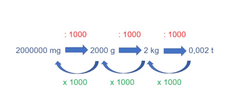 Gewicht umrechnen - Beispiel 1