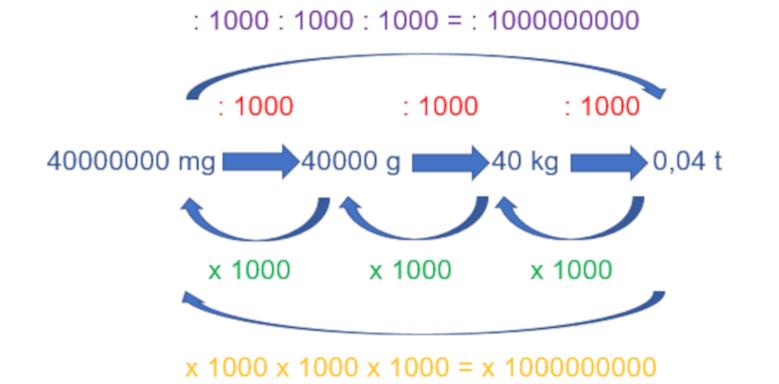 Gewicht umrechnen - Beispiel 2