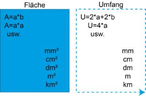 Flächeninhalt und Umfang Unterschied