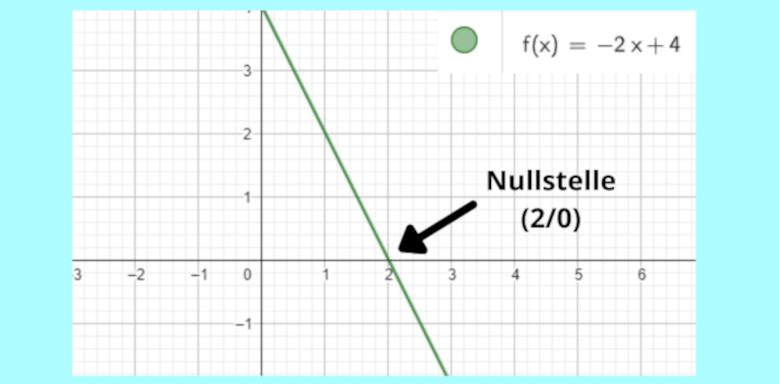 Lineare Funktion - Nullstellen bestimmen
