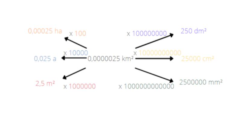 Wie wandelt man Flächeneinheiten um? - Schaubild 2