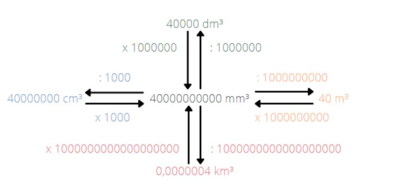 Wie rechnet man Volumeneinheiten um? - Beispiel 1