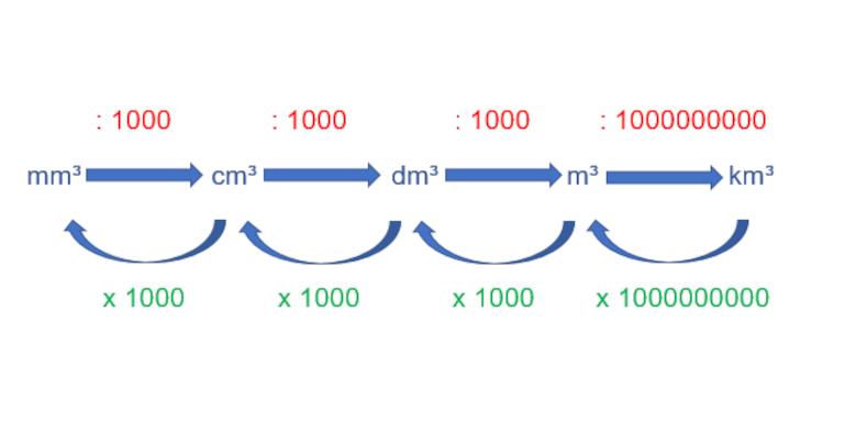 Wie rechnet man Volumeneinheiten um? - Schaubild 1