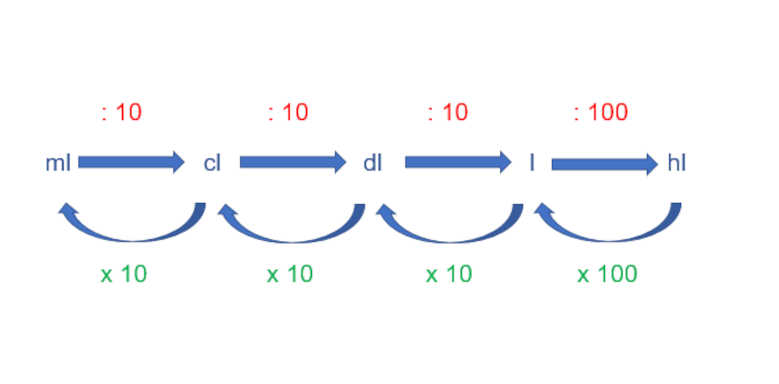 Wie rechnet man Volumeneinheiten um? - Schaubild 2