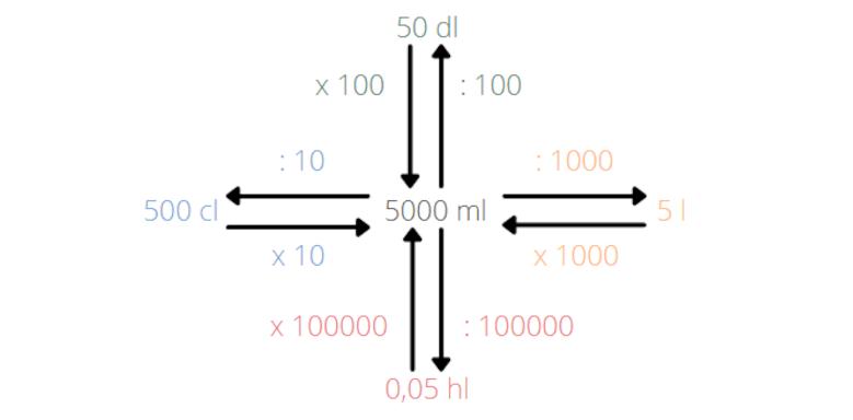 Wie rechnet man Volumeneinheiten um? - Beispiel 2