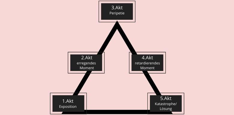 Aristotelisches Drama Aufbau - Pyramidenmodell geschlossenes Drama