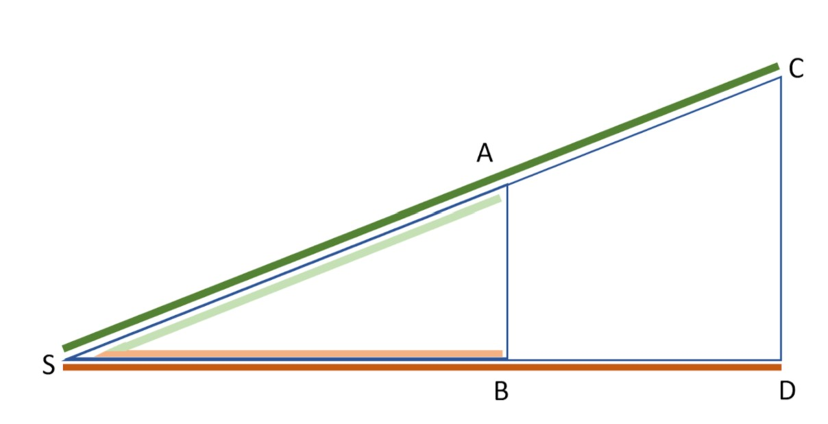 1. Strahlensatz Darstellung, Strahlensatz Formel