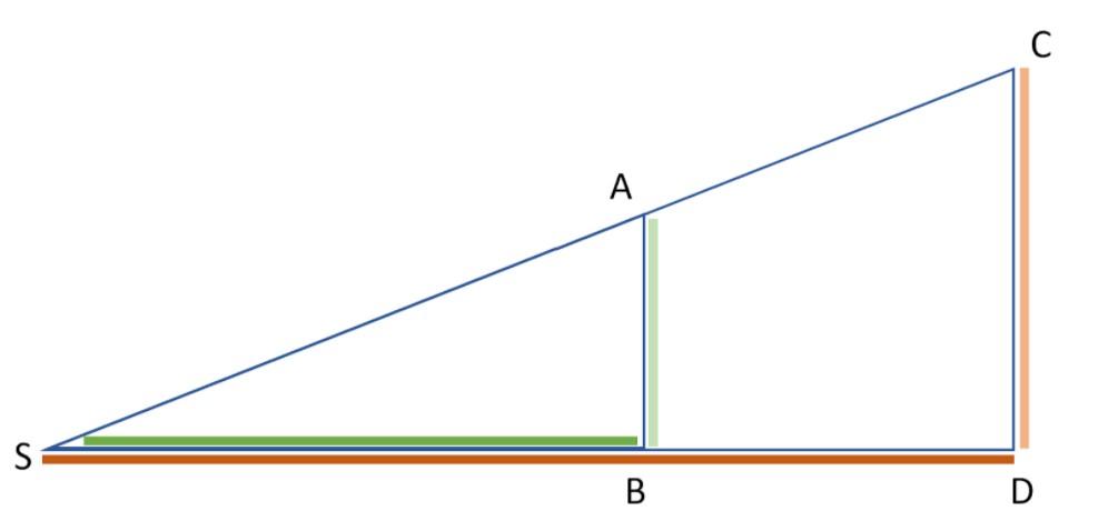 Strahlensatz, 2. Strahlensatz, Strahlensatz Abbildung