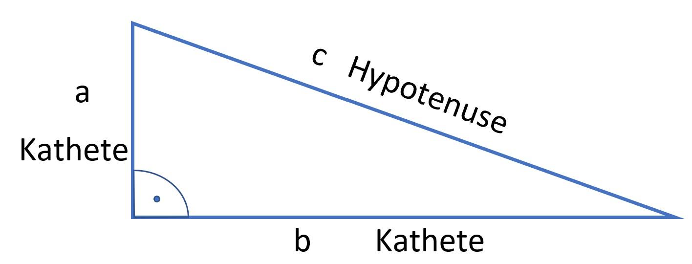 Satz des Pythagoras, Kathete, Hypotenuse