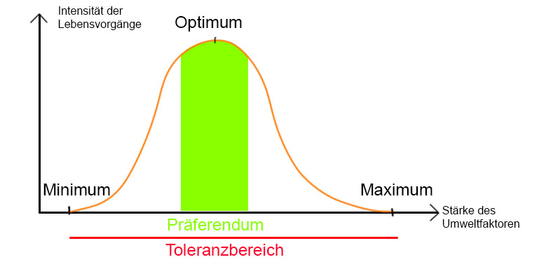 Toleranzbereich von Umweltfaktoren