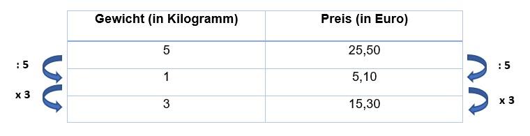 Proportionaler Dreisatz - Rechenweg