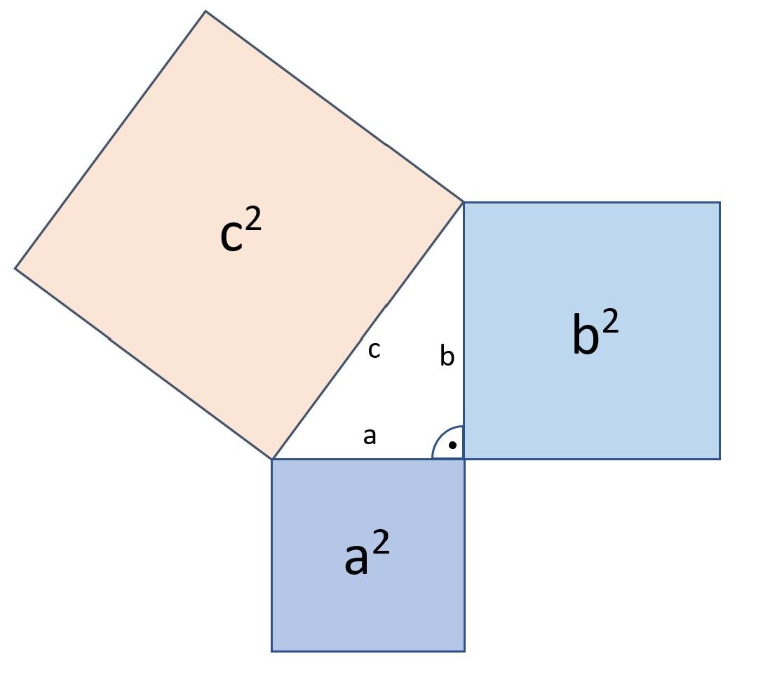 Satz des Pythagoras, Abbildung