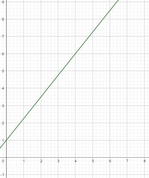 steigungsdreieck, steigungsdreieck berechnen, steigungsdreieck formel, steigungsdreieck zeichnen, steigungsdreieck aufgaben