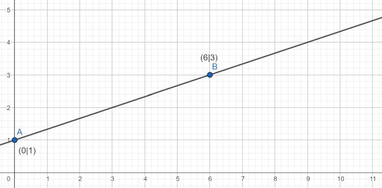 steigungsdreieck, steigungsdreieck berechnen, steigungsdreieck Formel