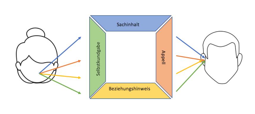 4 Ohren Modell Darstellung