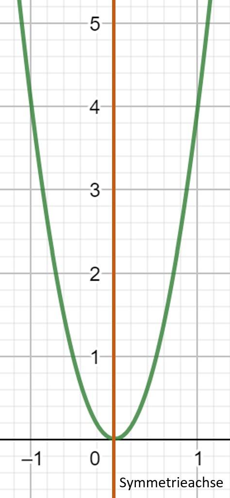 Achsensymmetrie Parabel