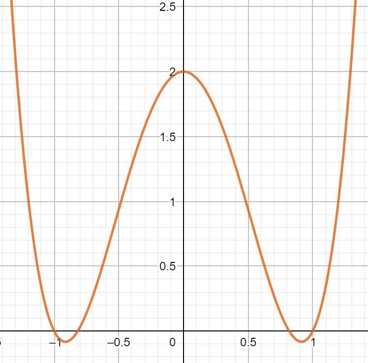 Symmetrie berechnen Kurvendiskussion