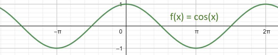 Umkehrfunktion Cosinusfunktion, Abbildung Cosinus