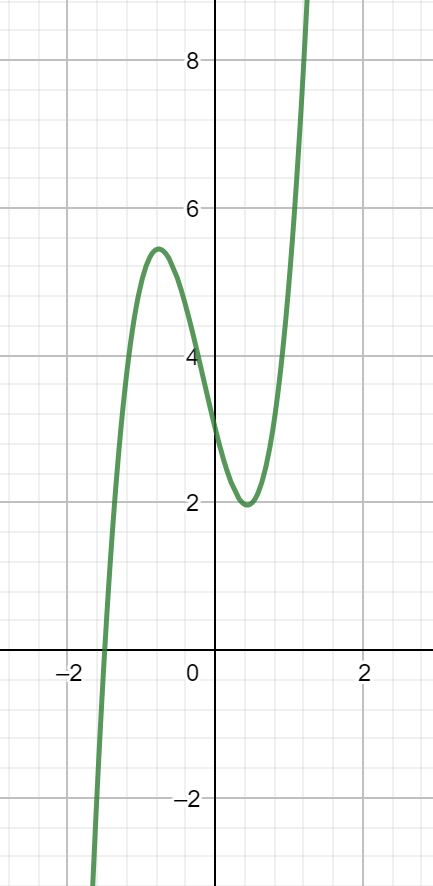 Kurvendiskussion Definitionsbereich
