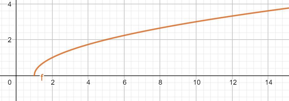 Kurvendiskussion Definitionsbereich Wurzelfunktion