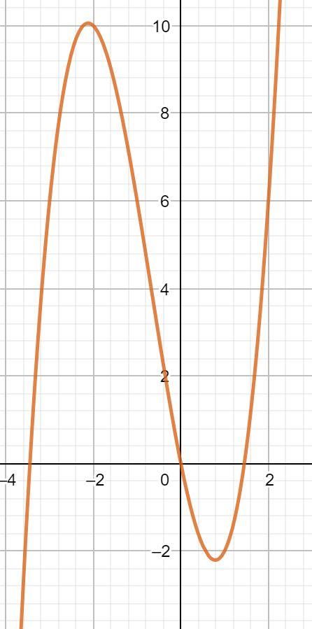 Kurvendiskussion Nullstelle
