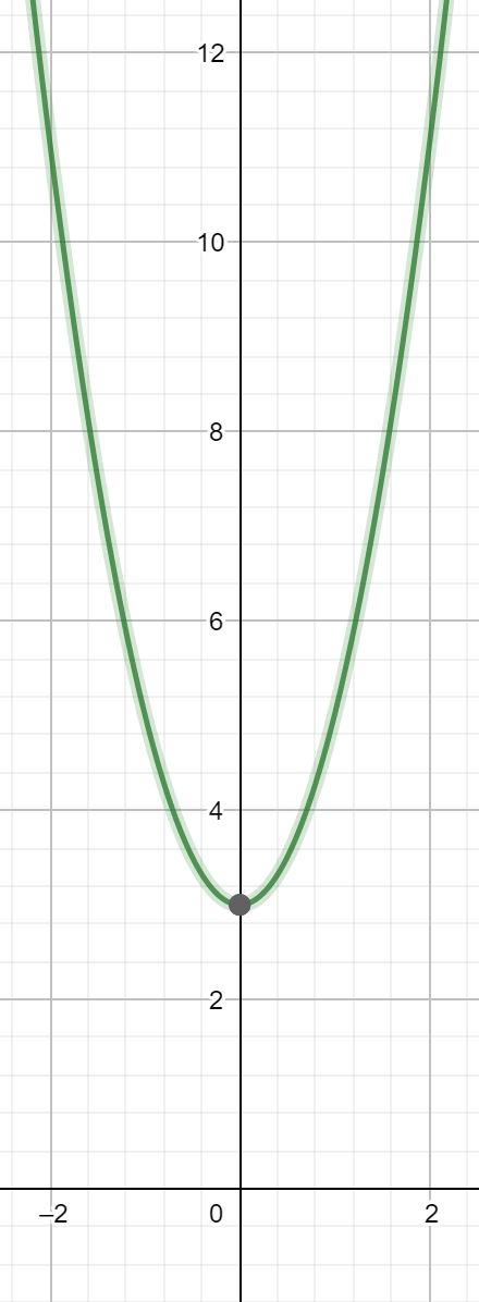 Parabel, Polynomfunktion 2. Grades