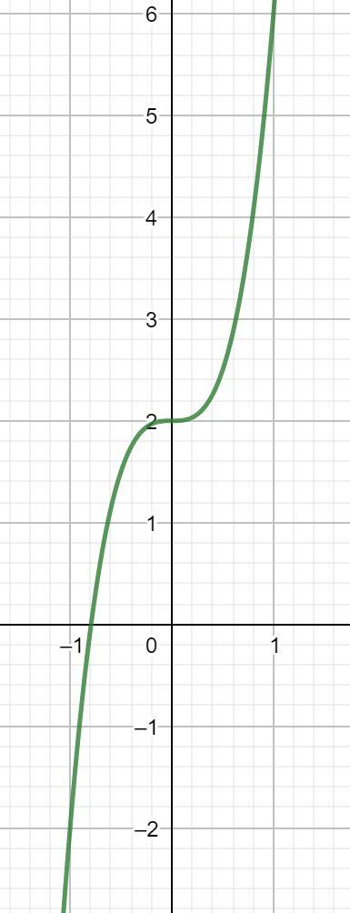 Polynomfunktion 3. Grades