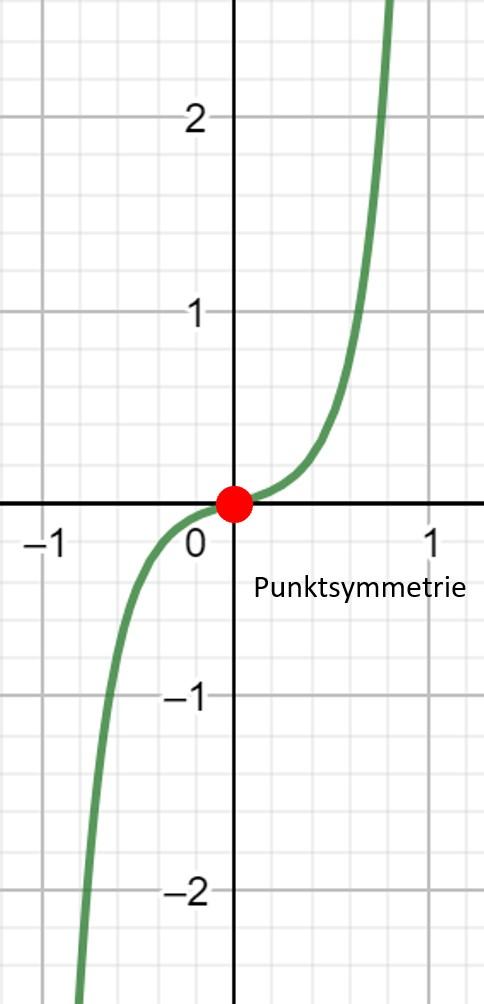 Punktsymmetrie, Polynomfunktion 3. Grades