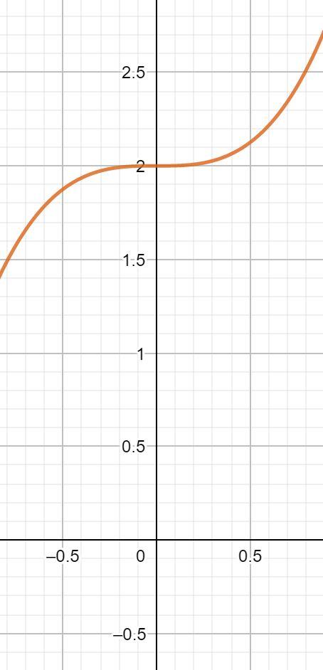 Kurvendiskussion Sattelpunkt berechnen