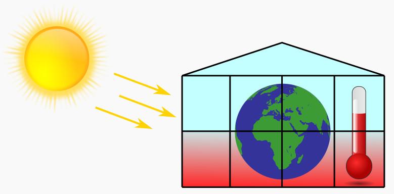 Der Treibhauseffekt ist vergleichbar mit einem Gewächshaus, das durch die Sonnenstrahlen heiß wird