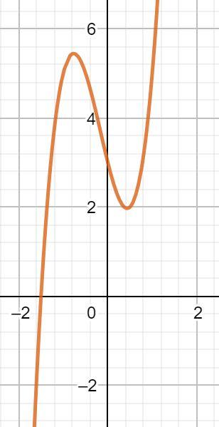 Kurvendiskussion Wendestelle berechnen