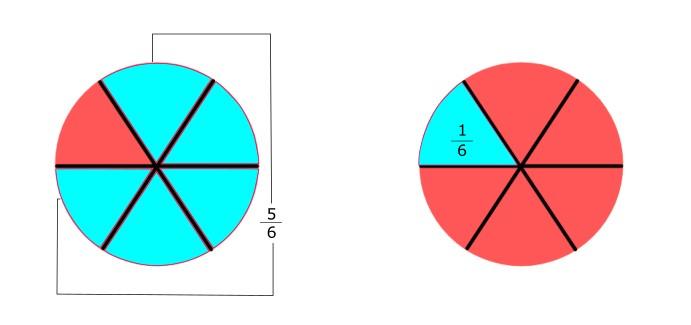Bruch visualisiert mit Kuchenanteilen