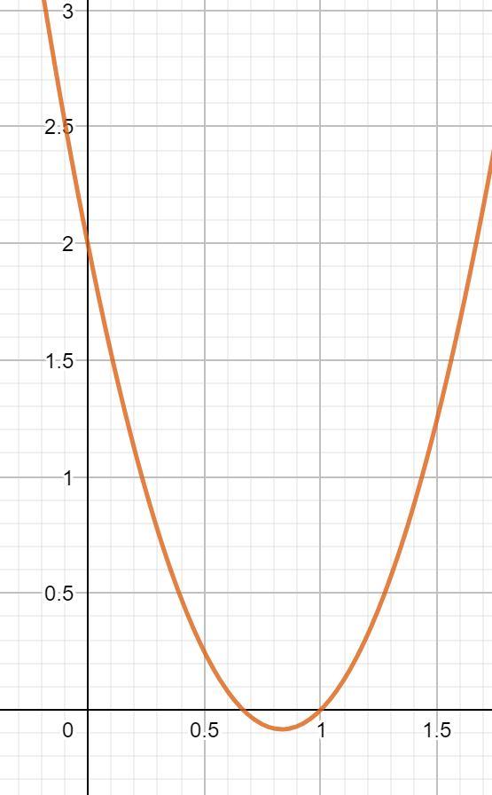 Kurvendiskussion y-Achsenabschnitt