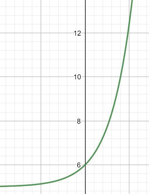 Umkehrfunktion berechnen, Umkehrfunktion e-Funktion