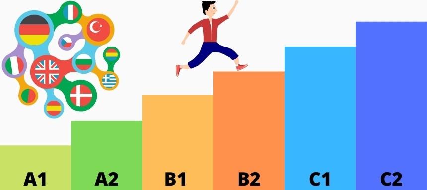 Die 6 Sprachlevel sind aufsteigend von A1 (Anfänger) bis C2 (annähernd muttersprachlich)