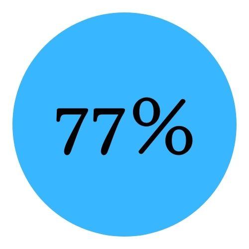 Taschengeld - 77%