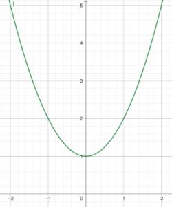 Funktion Achsensymmetrie